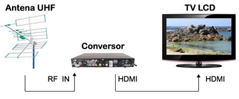 tv-lcd-antena-conversor