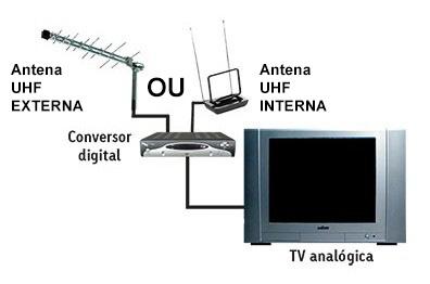 tv-tubo-antena-conversor